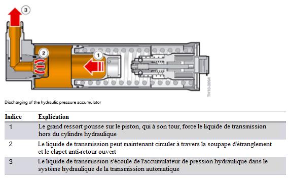 decharge-de-l-accumulateur-de-pression-hydraulique.png