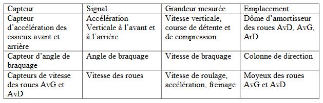 information EDC