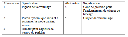 légende dispositif verouillage parking