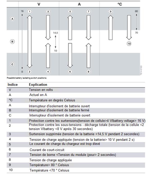 les-positions-possibles-du-sectionneur-electronique-2.png