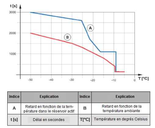 les-signaux-du-capteur-de-temperature_.png