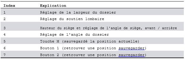 reglage-electrique-du-siege_20170623-1133.png