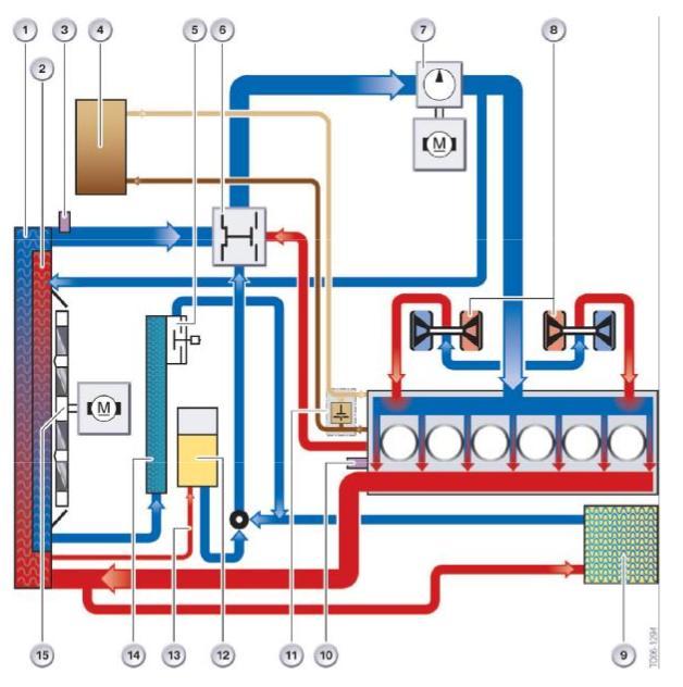 représentation système de refroidissement