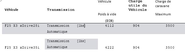 comparaison transmition