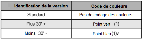versions-des-paliers-pivotants.png